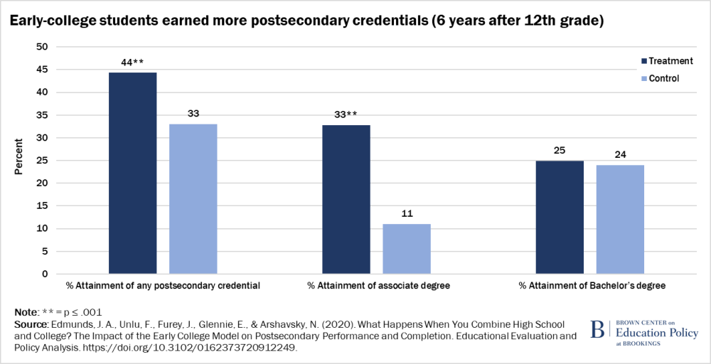 Early-college students earn more credentials